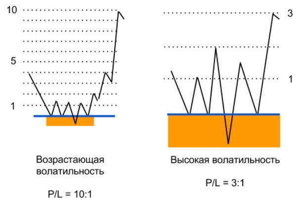 соотношение прибыль риск при различной волатильности