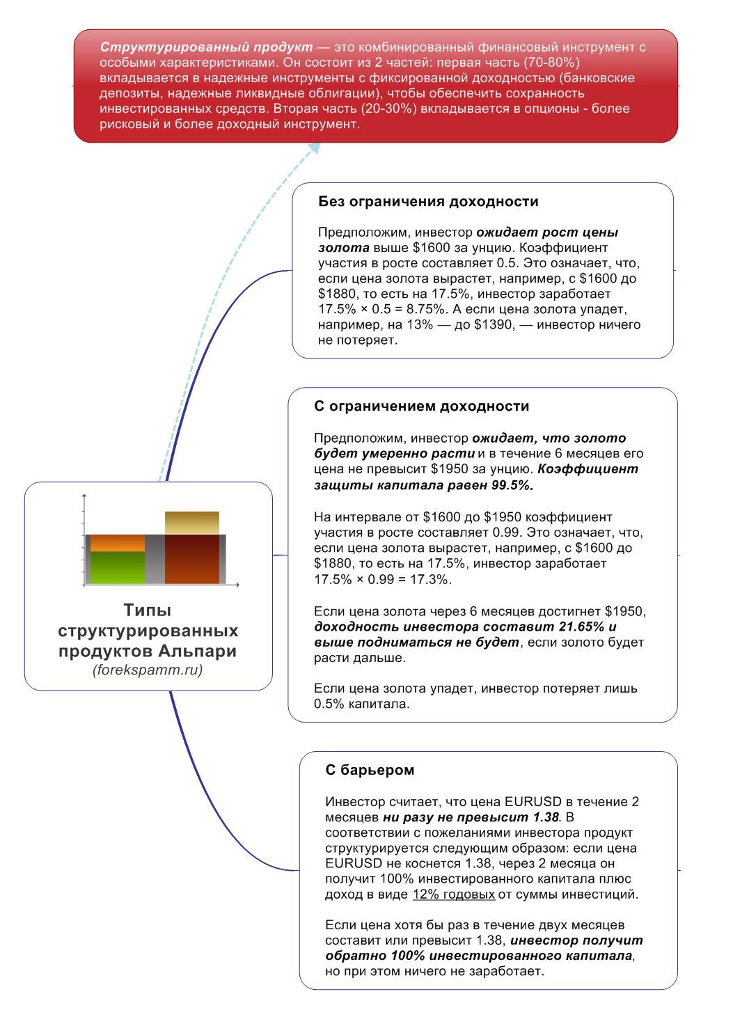 структурированный продукт альпари отзывы файлы