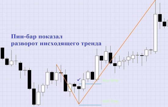 price action pin bar пин бар
