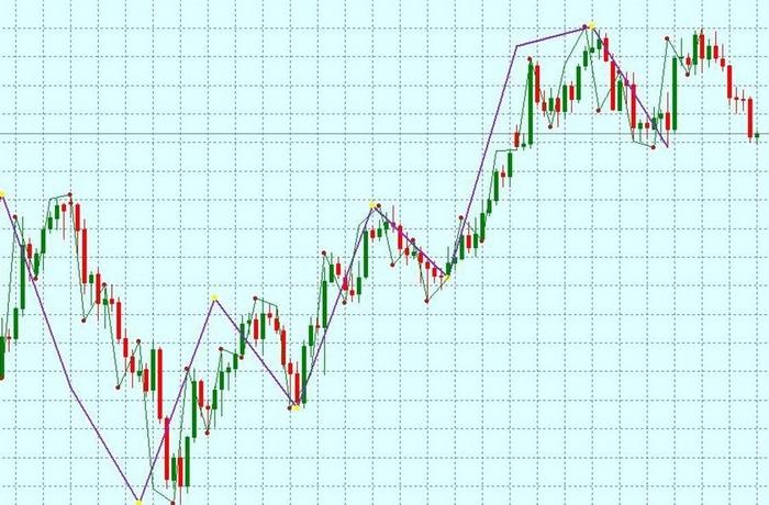торговля без индикаторов на чистом графике