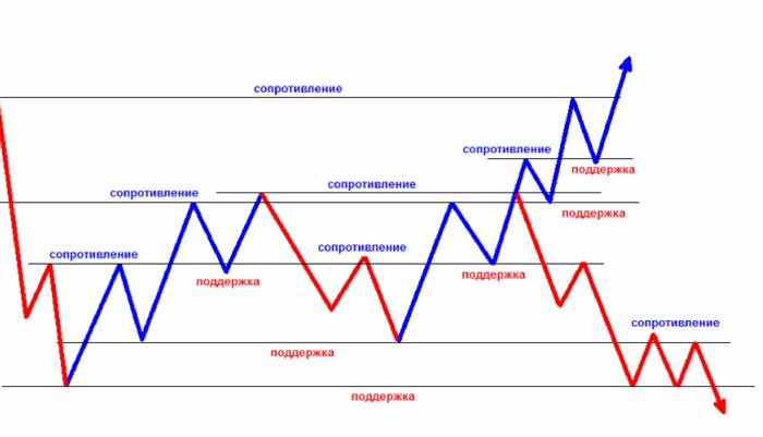 торговля на чистом графике, торговля без индикаторов
